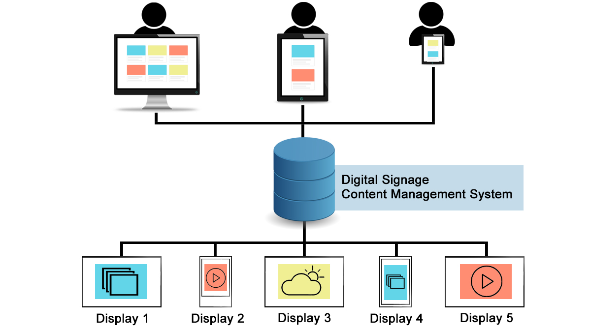 Funktionsweise Content Management System für Digital Signage